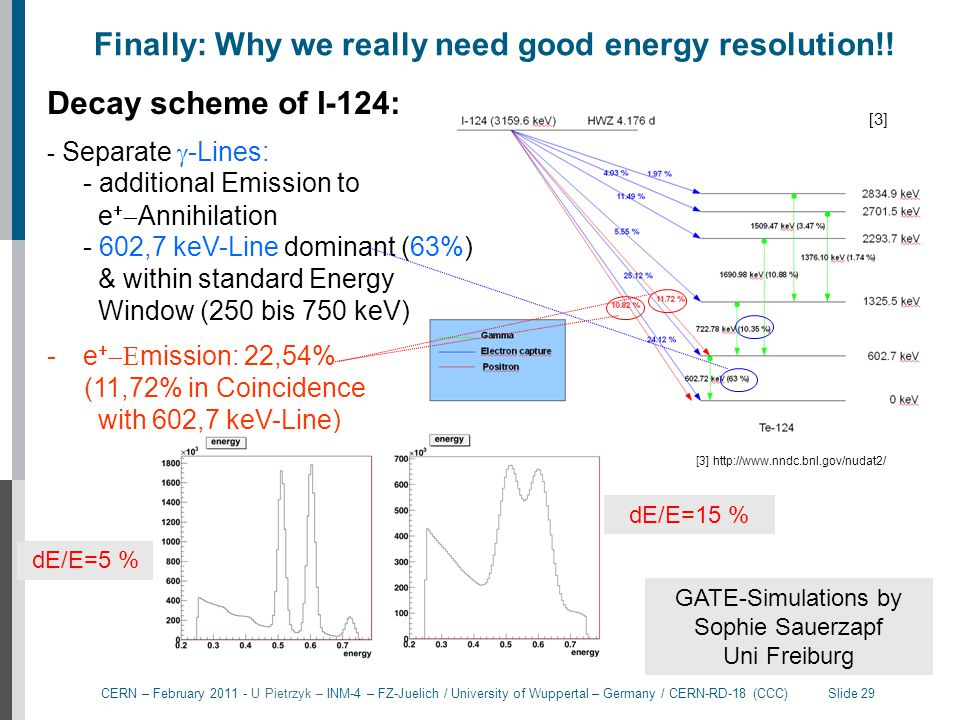 Finally: Why we really need good energy resolution!!