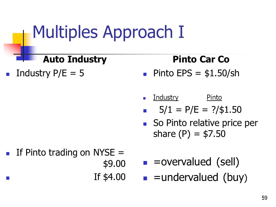 how to find ebitda purchase multiple for valuation