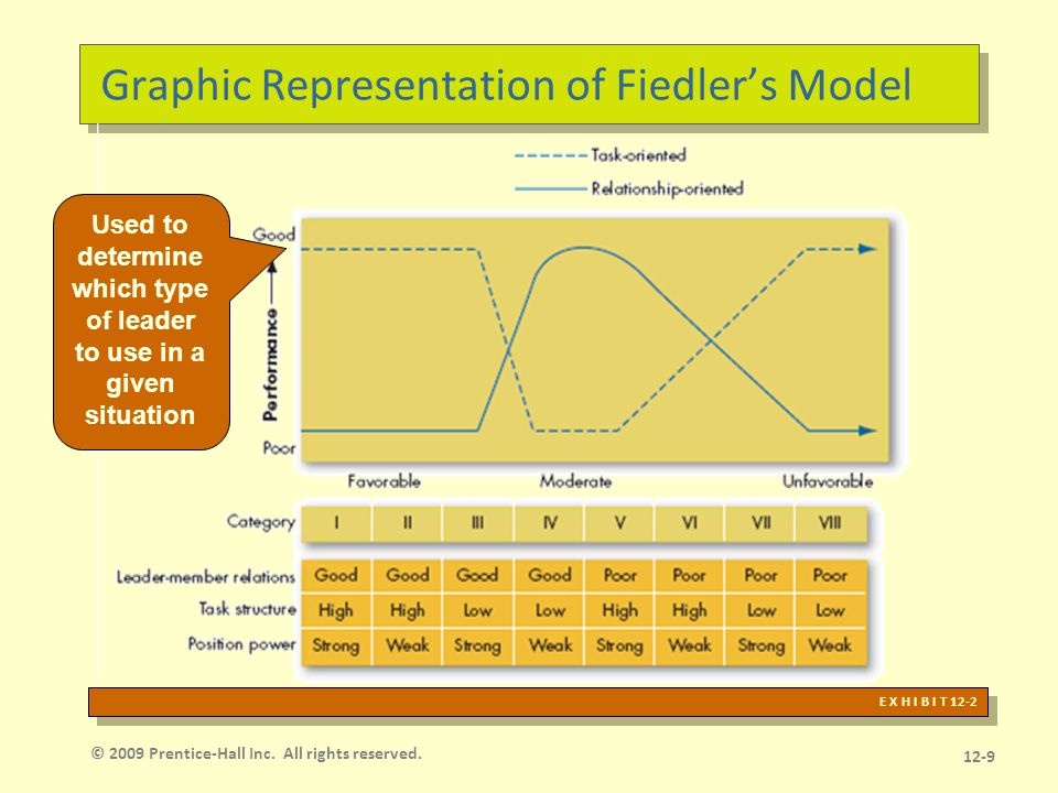 Assessment of Fiedler's Model