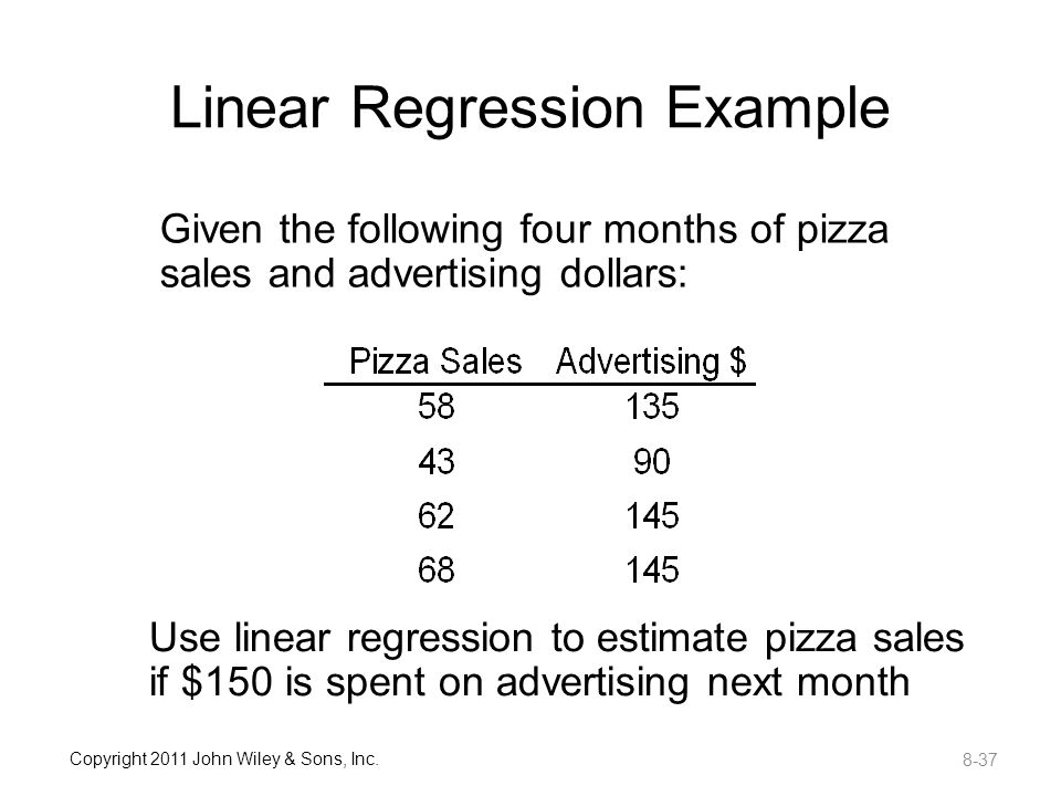 How to Calculate a Demand Function Using Regression Analysis