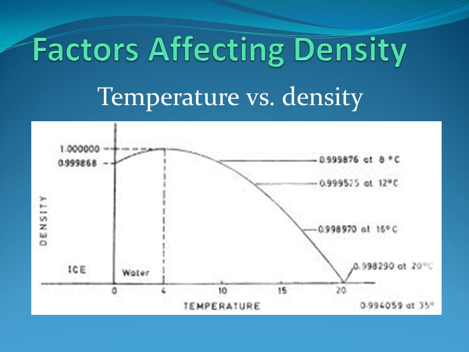 Factors Affecting Density