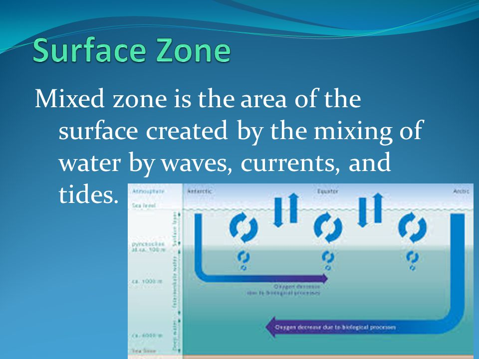 Surface Zone Mixed zone is the area of the surface created by the mixing of water by waves, currents, and tides.