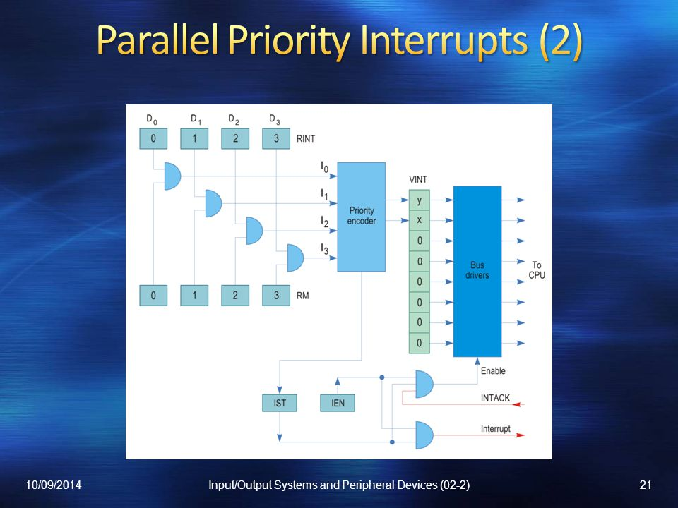 Parallel Priority Interrupts (2)
