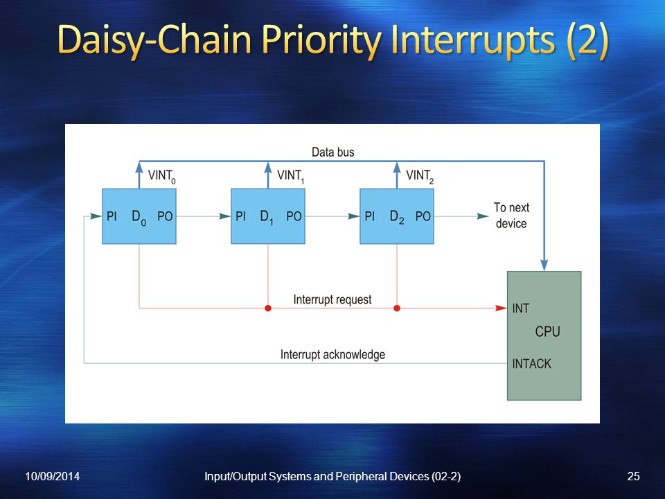 Daisy-Chain Priority Interrupts (2)