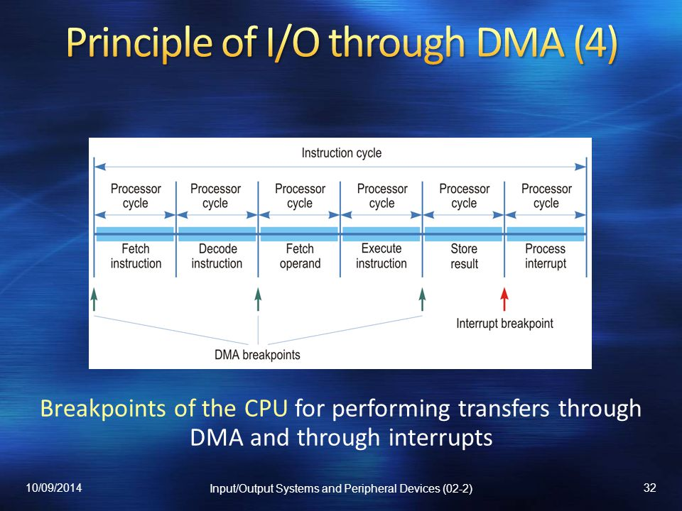 Principle of I/O through DMA (4)