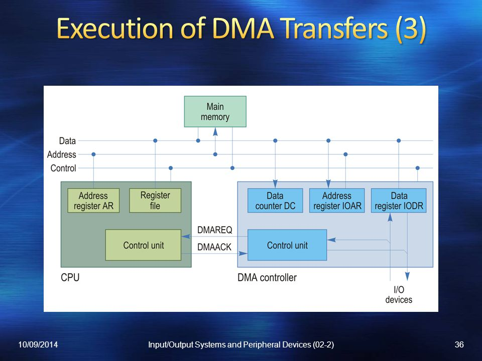 Execution of DMA Transfers (3)