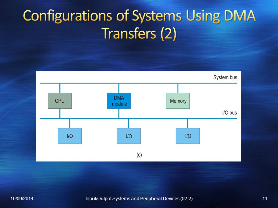 Configurations of Systems Using DMA Transfers (2)