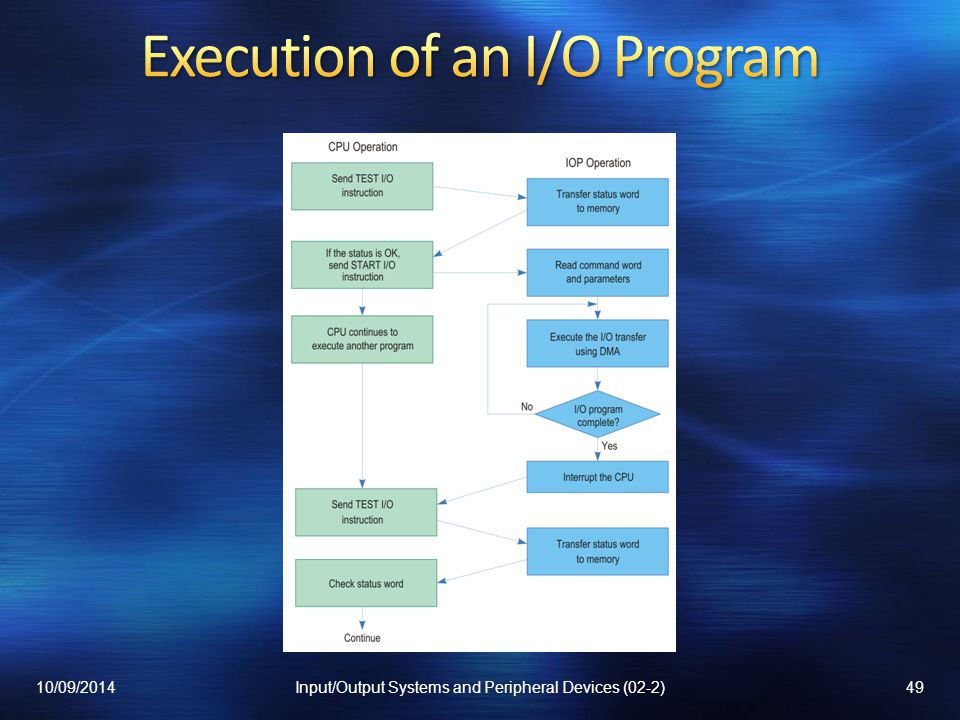 Execution of an I/O Program