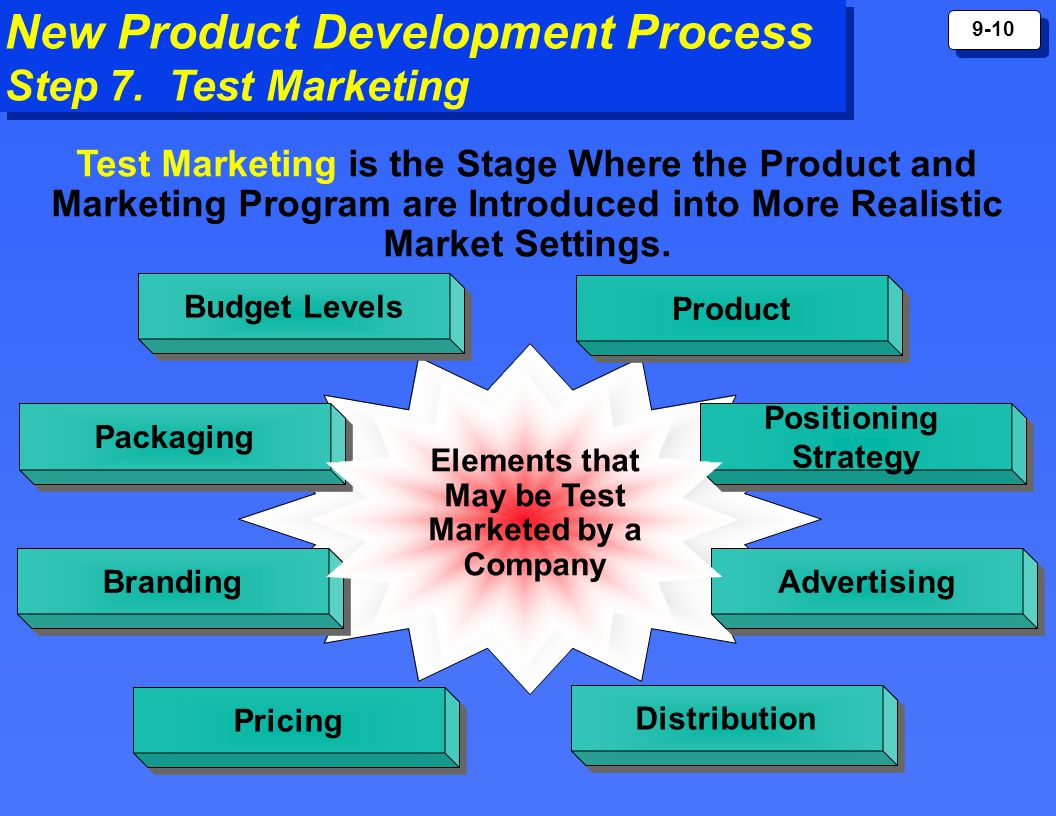 New product development and product life cycle strategies for Product development corporation