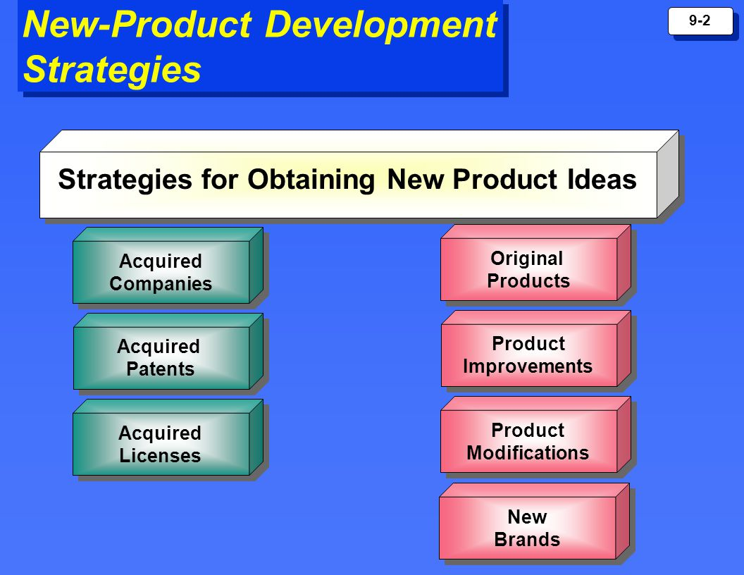 products ideas development life cycle and The theory of a product life cycle was first introduced in the 1950s to explain the expected life cycle of a typical product from design to obsolescence, a period divided into the phases of.