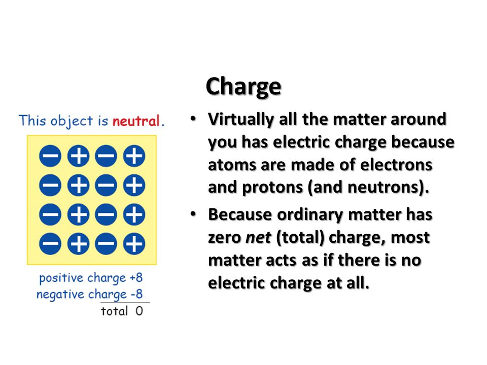 Charge Virtually all the matter around you has electric charge because atoms are made of electrons and protons (and neutrons).