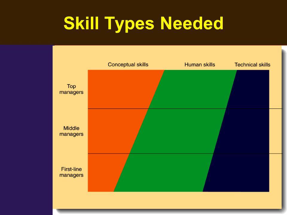 Skill Types Needed