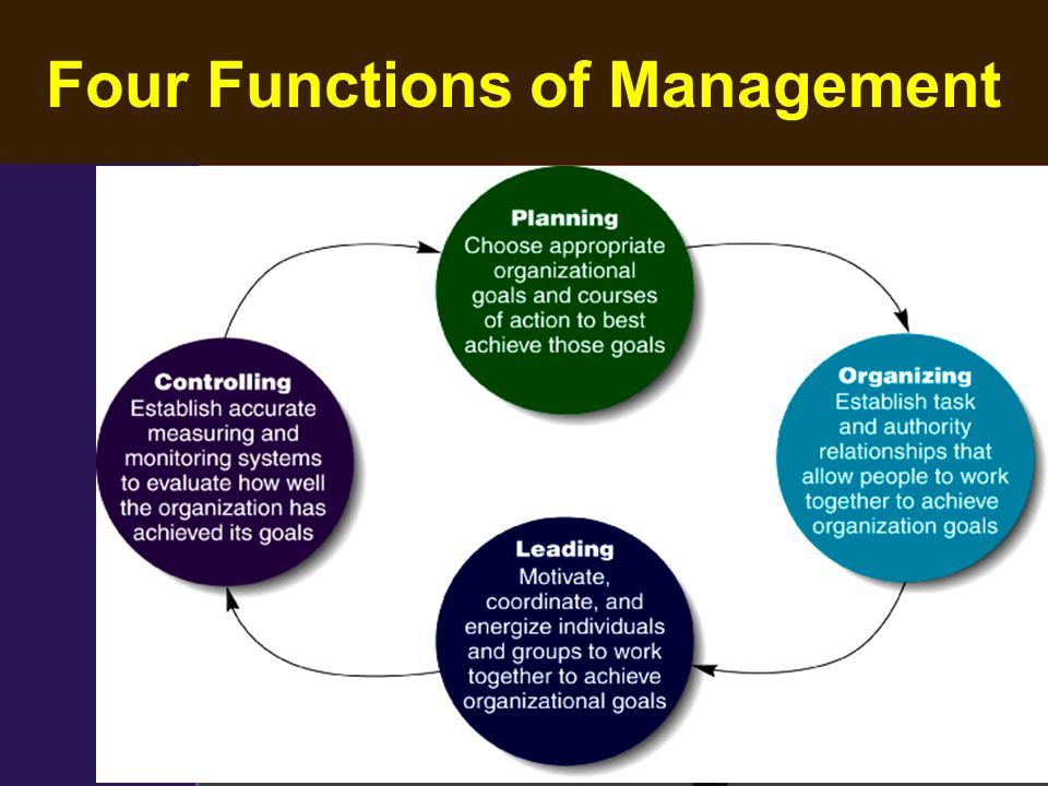 what are the four functions of management