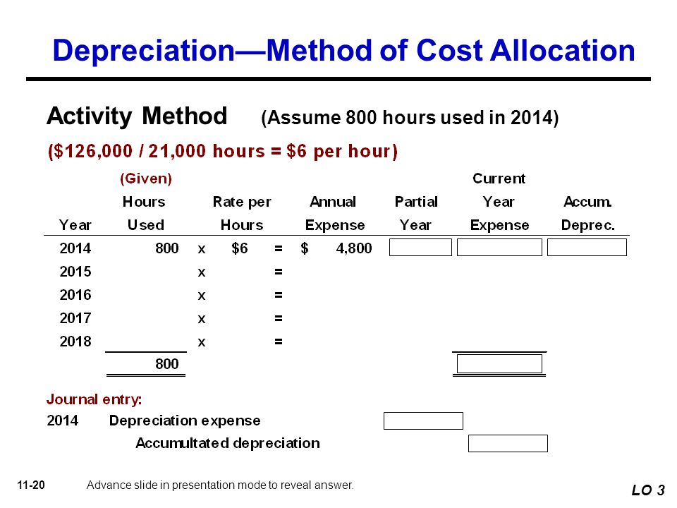 explain the conventional accounting concept of depreciation accounting Accounting depreciation is defined as an accounting process of allocating the   depletion under conventional accounting and its counterpart,.
