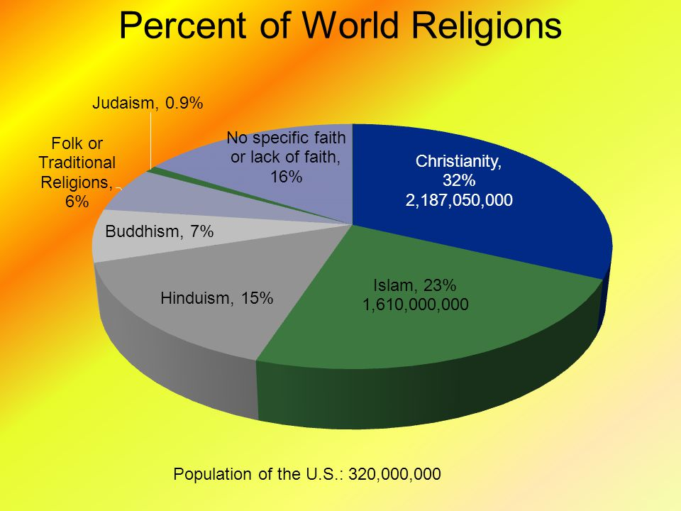 The Major World Religions Ppt Video Online Download - Major world religions by population