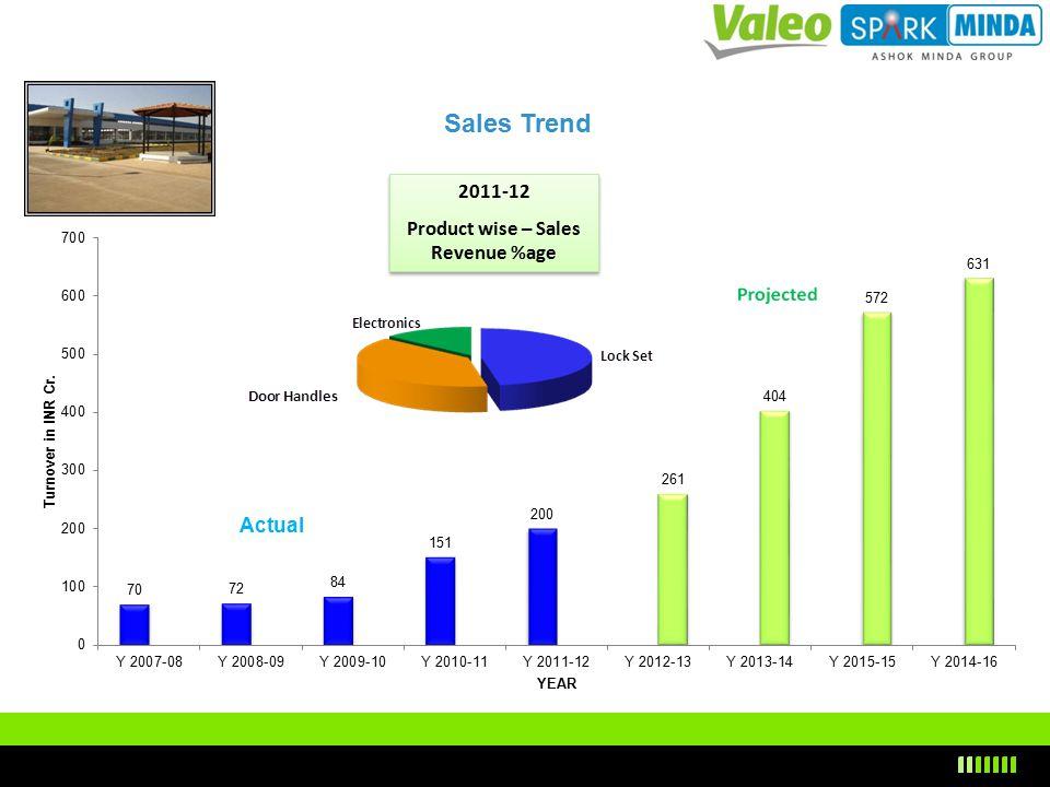 Company Profile Presentation To Minda Valeo Security