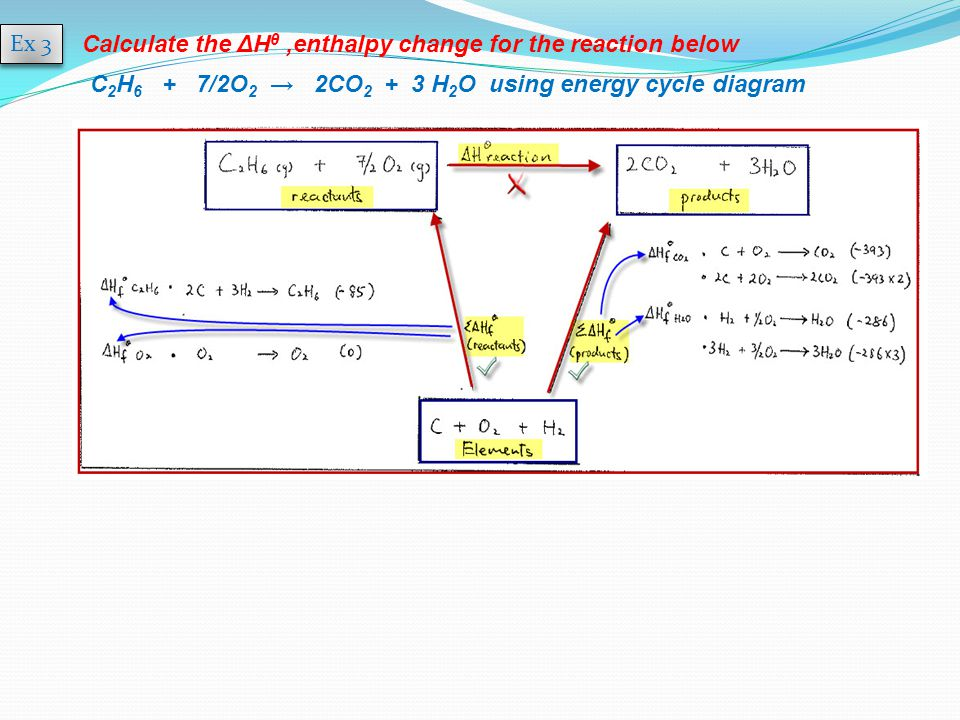 how to draw an enthalpy diagram from 3 reactions