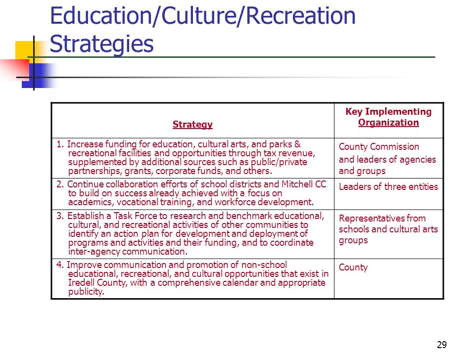 Education/Culture/Recreation Strategies