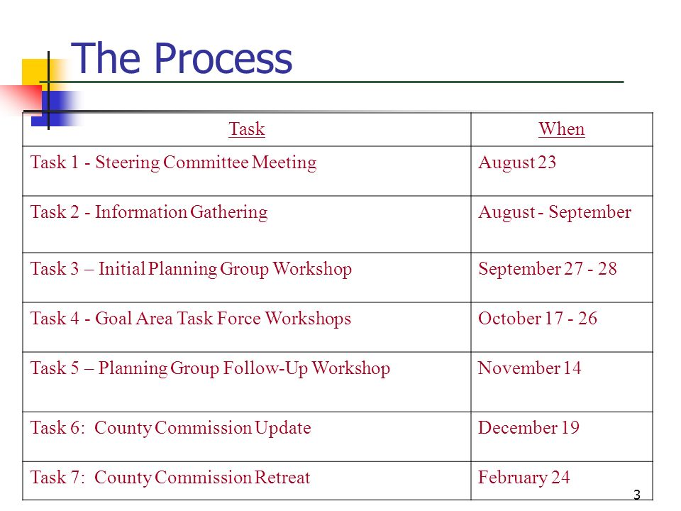 The Process Task When Task 1 - Steering Committee Meeting August 23