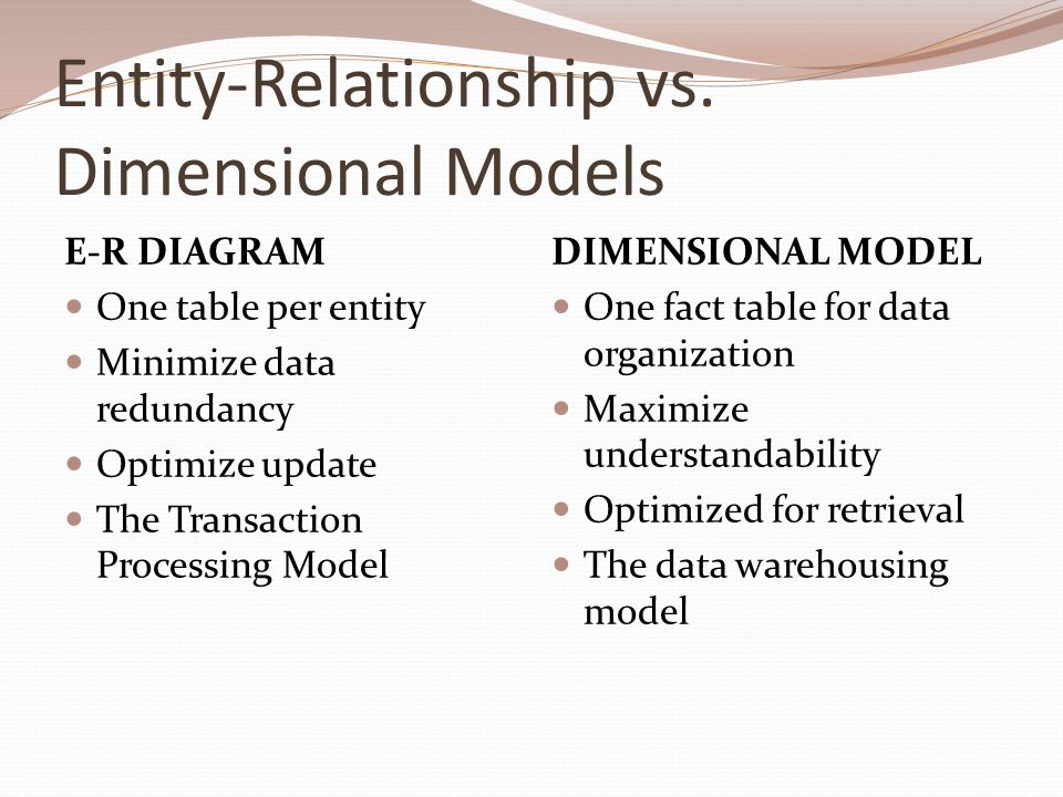 process entity relationship v 1 'reflections on the relationship between business process re-engineering and 'standard-driven re-engineering of entity-relationship schemas' s castano, v de.