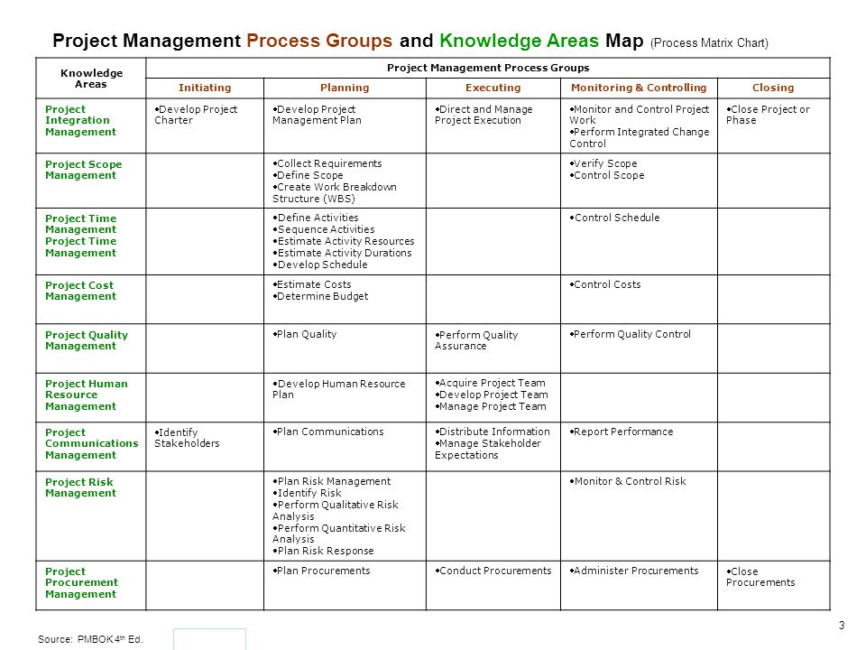 Project Management Process Groups Monitoring & Controlling