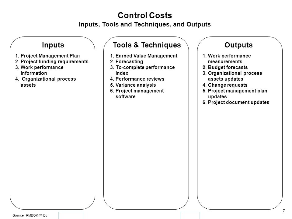 Inputs, Tools and Techniques, and Outputs