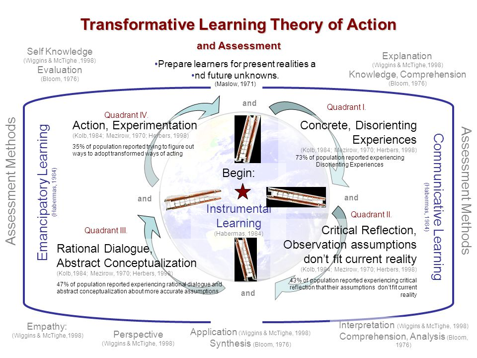 transformative learning theory an overview 5 transformative learning theory—an overview this section of the monograph provides a brief overview of trans-formative learning theory from the perspective of jack mezirow.