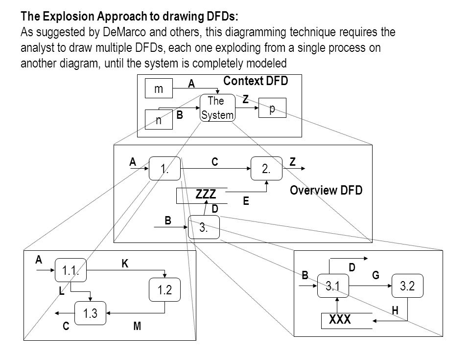 The Explosion Approach to drawing DFDs: As suggested by DeMarco and others, this diagramming technique requires the analyst to draw multiple DFDs, each one exploding from a single process on another diagram, until the system is completely modeled