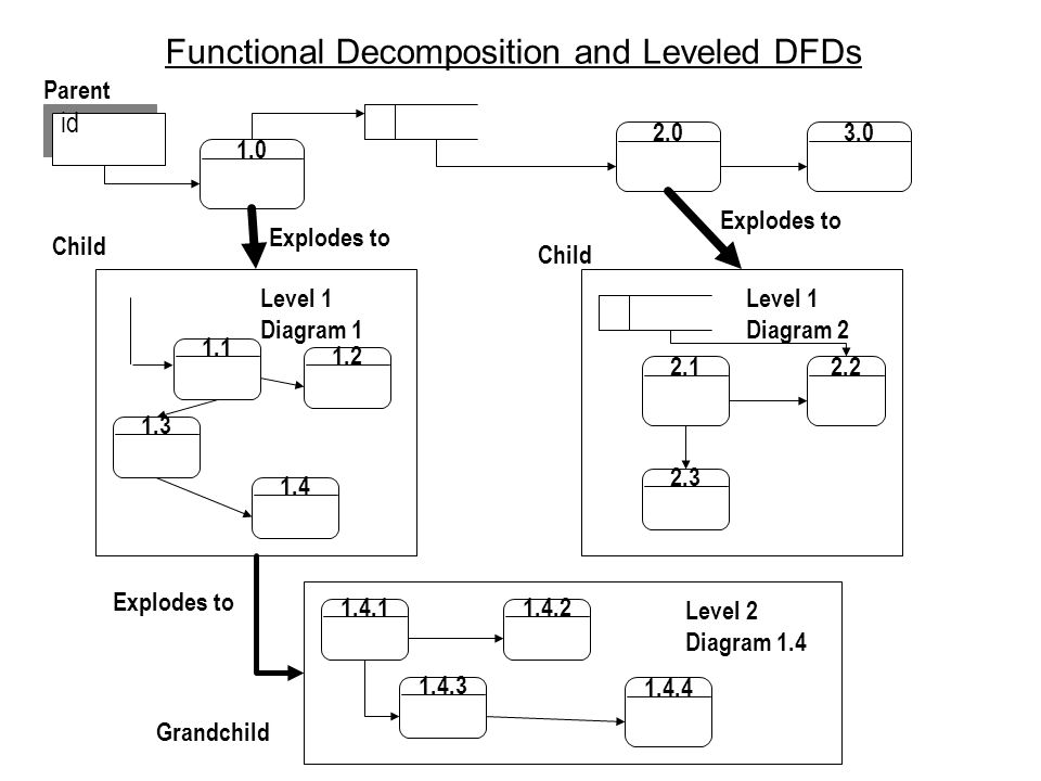 Functional Decomposition and Leveled DFDs