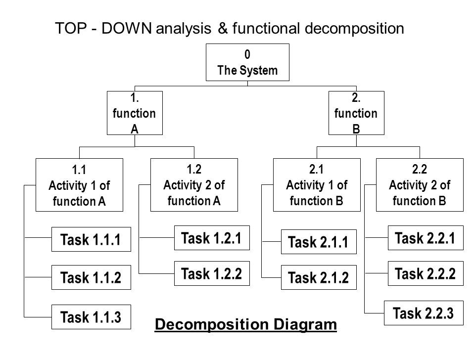 TOP - DOWN analysis & functional decomposition