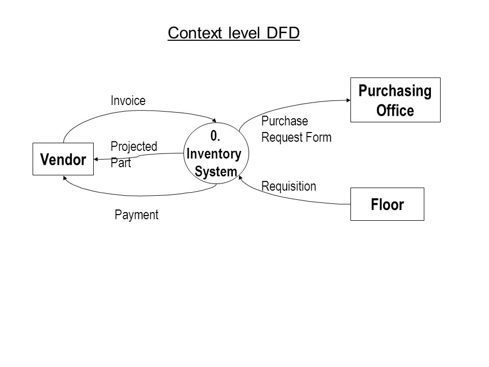 DATA FLOW DIAGRAMS (DFD): Sources And Sinks:   Ppt Video Online .