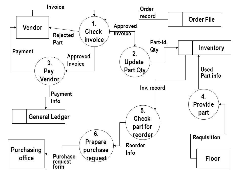 General Ledger Order File 1. Vendor Check invoice Inventory 2. Update