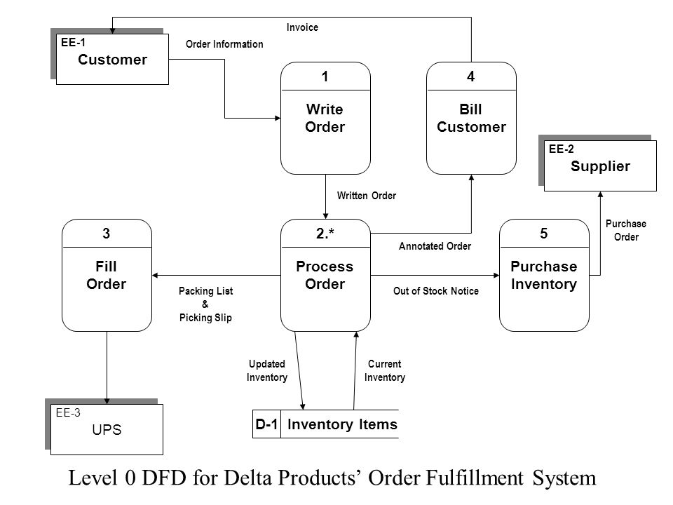 Level 0 DFD for Delta Products' Order Fulfillment System