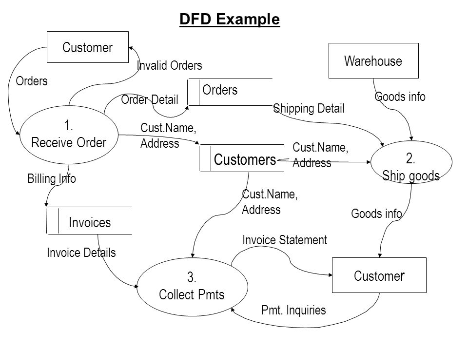 DFD Example Orders Customers Invoices Customer Warehouse 1.