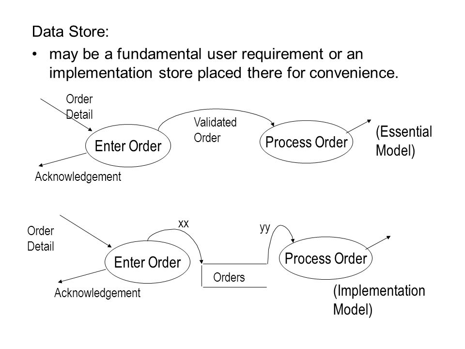 (Implementation Model)