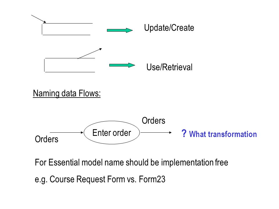 What transformation Update/Create Use/Retrieval Naming data Flows: