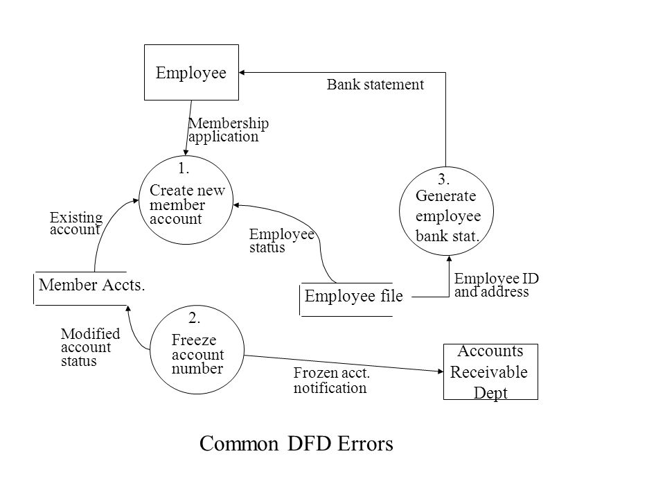 Common DFD Errors Employee Member Accts. Employee file Accounts