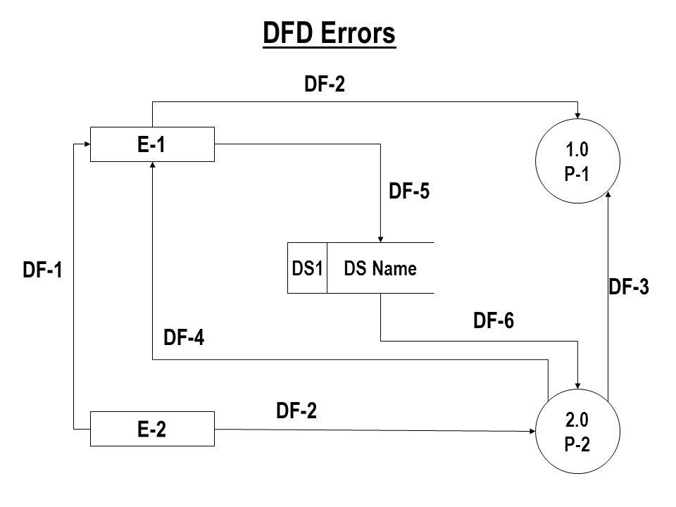 DFD Errors DF-2 E-1 DF-5 DF-1 DF-3 DF-6 DF-4 DF-2 E-2 1.0 P-1 DS1