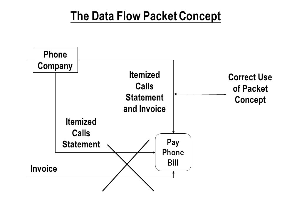 The Data Flow Packet Concept