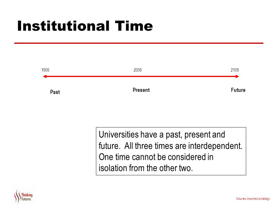Institutional Time Present. Future. Past.