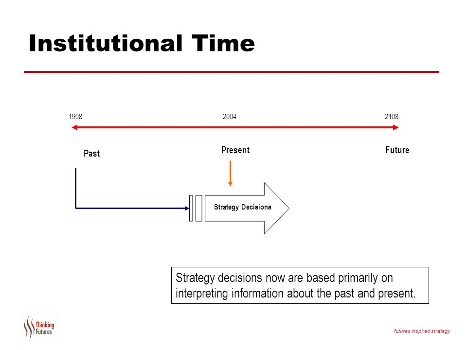 Institutional Time Present. Future. Past. Strategy Decisions. So…in terms of strategy.