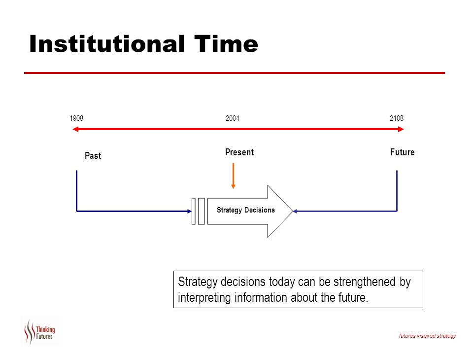 Institutional Time Present. Future. Past. Strategy Decisions. What if we add in the future
