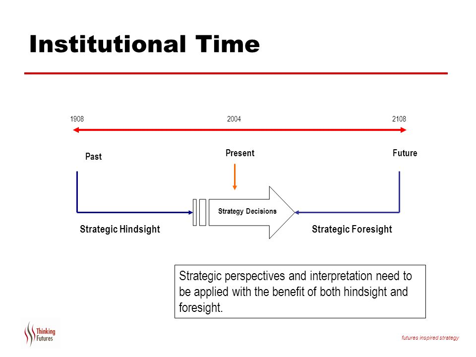 Institutional Time Present. Future. Past. Strategy Decisions. Strategic Hindsight.