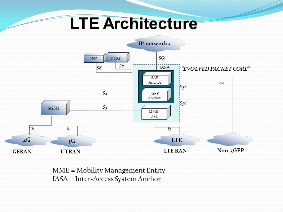 LTE Architecture MME = Mobility Management Entity
