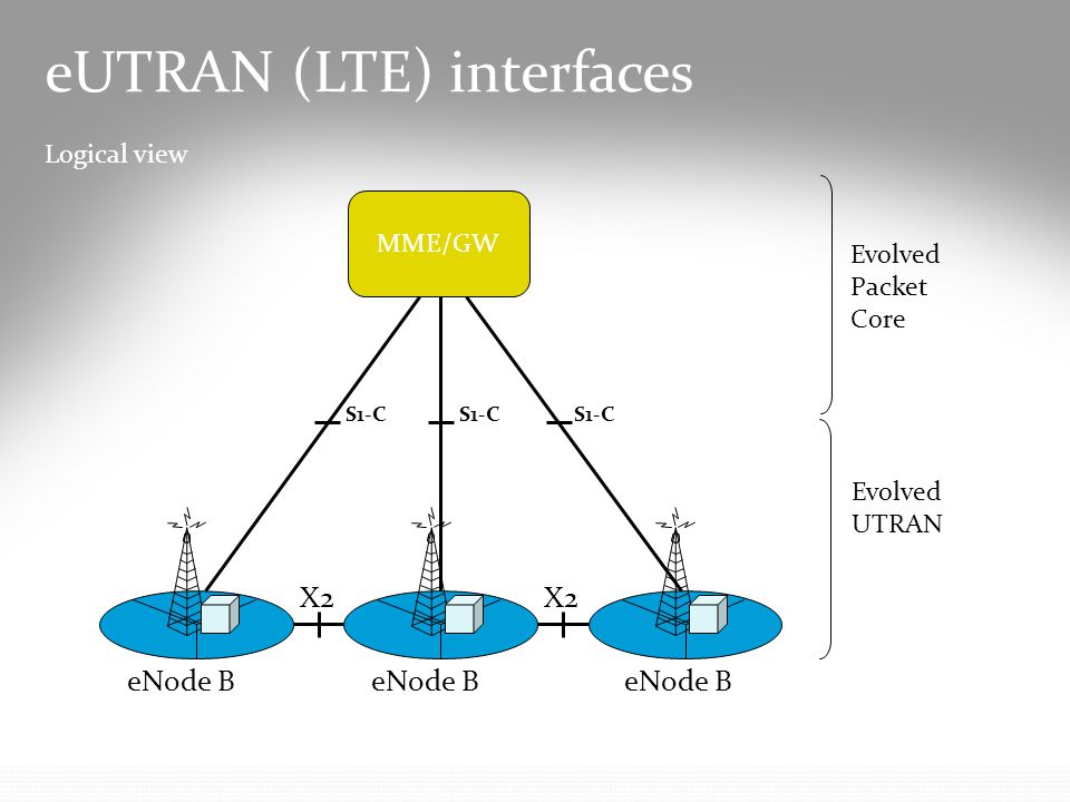 eUTRAN (LTE) interfaces Logical view