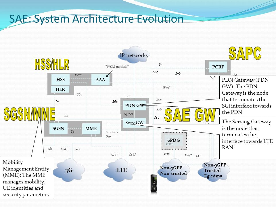 SAE: System Architecture Evolution
