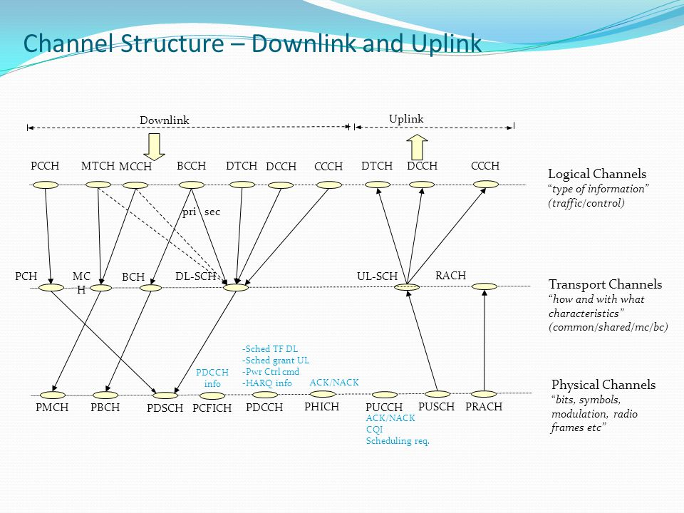 Channel Structure – Downlink and Uplink