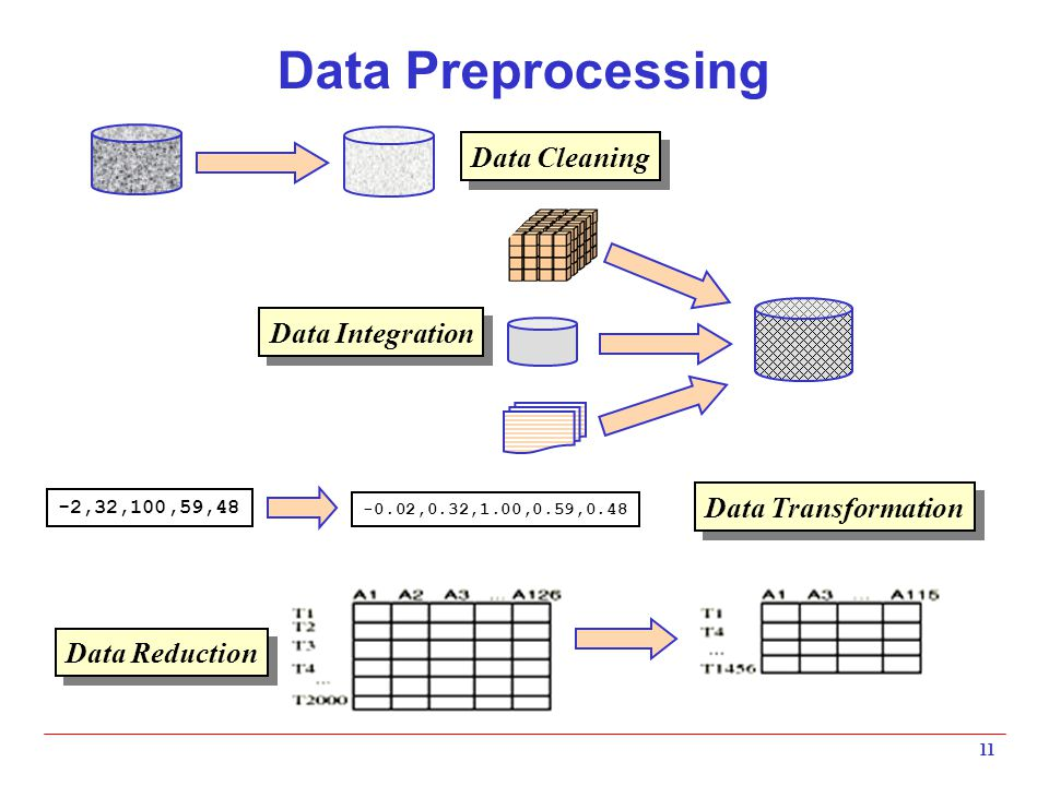 Image Data Pre-Processing for Neural Networks