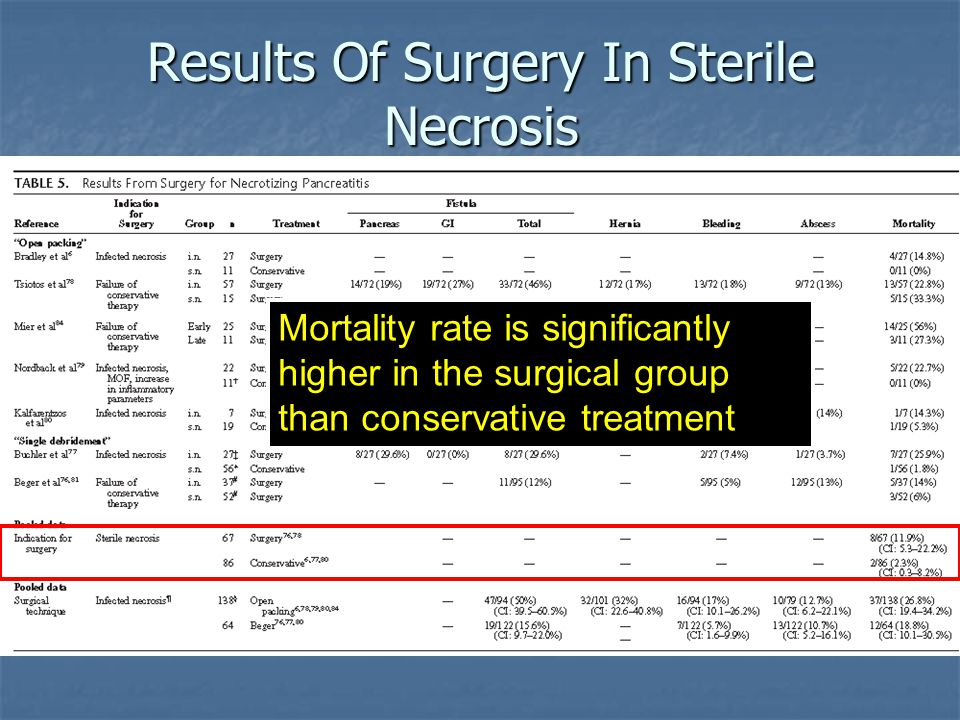 Results Of Surgery In Sterile Necrosis
