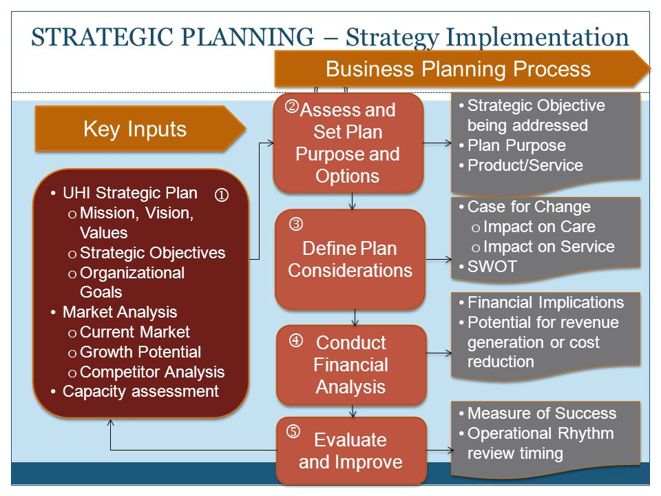 strategic planning process case analysis Strategy formation process simple model working model of strategic planning process  documents similar to strategicmanagement notes   it case analysis.